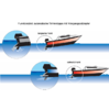 Automatic trim tabs without electricity, 3.0-3.6m, 8-18HS